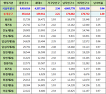 서울특별시 동대문구 인구수, 세대수, 가구당 인구, 남녀인구수, 남녀비율 (2017년 5월 기준)