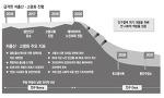 사드 배치로 한국의 부도가능성은 더욱 높아졌다