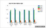 대선 후보 여론 조사 결과 및 데이터 비교