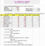 [리니지2 레볼루션] 마나 사용량 계산기