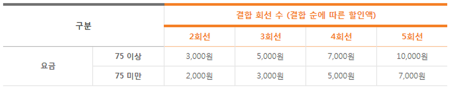 SKT 착한 가족할인-월 최대 1만원 할인 혜택