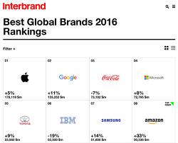 애플 1위 2016 베스트글로벌 브랜드 발표 100대 브랜드 현황은? - 인터브랜드