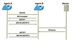 [연재] 다시쓰는 SIP의 이해 - 17편 Chapter 6. SIP Method