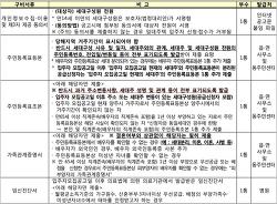 국민임대 서류제출대상자가 준비해야 할 구비서류 목록