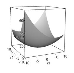 Optimization with R - 4. 다변수 함수 최적화, 뉴턴법(Newton's method) 적용 예제