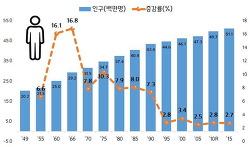2015 인구주택 총조사결과 주요 내용