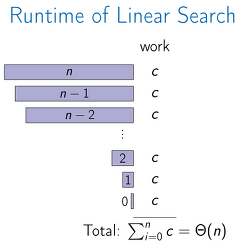 Linear Search 1