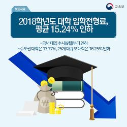 2018학년도 대학 입학전형료, 평균 15.24% 인하