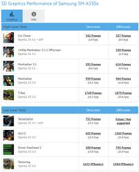 엑시노스 7885 GPU 성능, 사양 분석. (Exynos7885, GFXBench)