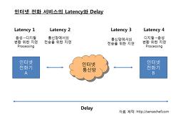 Latency Delay Jitter에 대한 명쾌한 비교