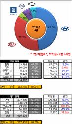 2018년 4월 국내자동차 판매량 순위