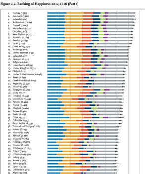2017년 세계 행복 지수 순위에 한국은 56위
