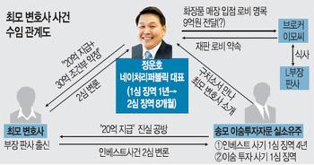 투자자문? 파트너스? '이숨투자자문 사건'으로 본 재무설계 이야기.