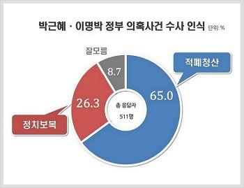 이명박 박근혜 수사 여론조사 적폐청산 VS 정치보복