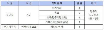 [채용공고] 민주화운동기념사업회 채용공고-기록관리(민주화운동)