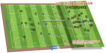 2017 K리그 클래식 26R 순위&기록 [0813]