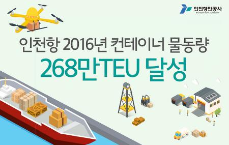 [인포그래픽] 인천항 2016년 컨테이너 물동량 268만 TEU 달성