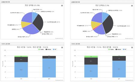 [엔픽] 이메일 마케팅 통계분석 2015, 2016