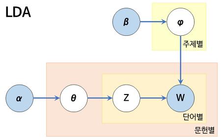 [토픽 모델링] Joint Sentiment Topic Model(JST)