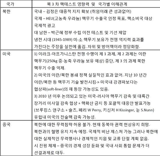 북핵 테스트 이후 국가별 이해관계 및 대응 행로
