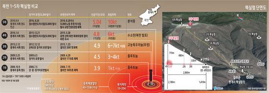 서울에 북핵 10kt이 터진다면...