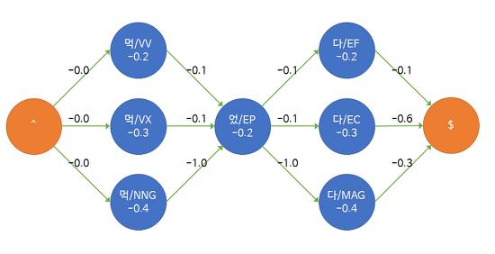 [Kiwi] 지능형 한국어 형태소 분석기 0.4버전 업데이트