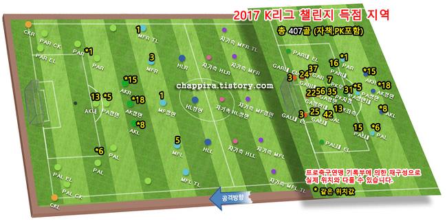 2017 K리그 챌린지 31R 순위&기록 [0924]