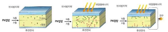 태양광? 태양열? 고민해결사 PVT!
