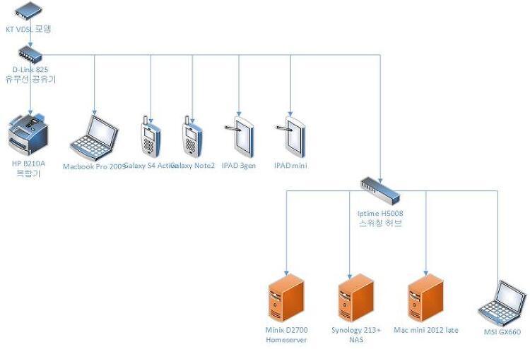 집안 네트워크 재배치 및 재조정