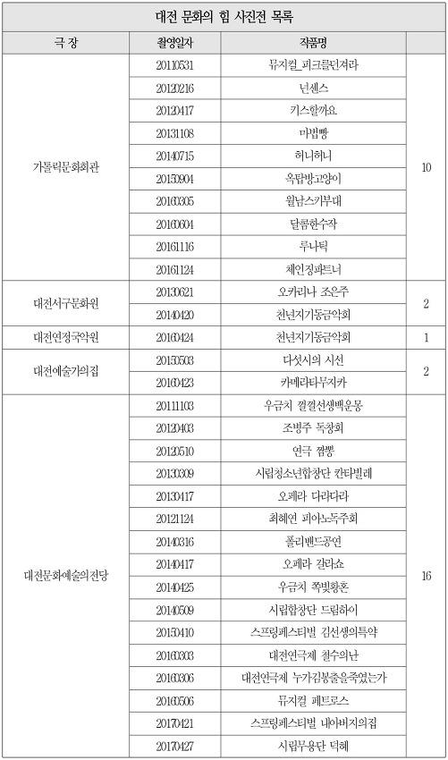 """""""대전문화의 힘"""" 사진전 최종 작품 리스트"""