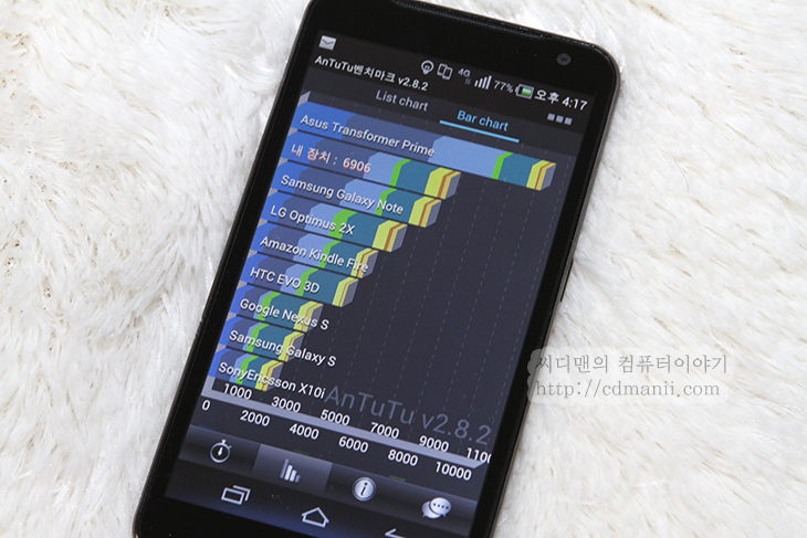 베가레이서2 배터리 성능, 벤치마크, IT, 리뷰, 사용기, 후기, 베가레이서2 배터리 성능 벤치마크  스마트폰을 사용하면서 배터리의 사용시간은 상당히 중요하죠. 베가레이서2 배터리 성능 벤치마크를 하면서 이 스마트폰의 실제 사용시간을 측정해보았습니다. 가능하면 좀 더 정확한 자료를 얻기 위해서 하루를 기준으로 음악도 들어보고 웹서핑도 하고 대기도 해놓고 하면서 사용을 해 보았습니다. 스마트폰이 나오면서 배터리 사용시간에 대해서는 항상 이야기가 많았죠. 기능이 많아질 수 록 화면이 커질수록 배터리의 사용량은 더 많아지고 더 큰 배터리 용량이 필요하게 되었고 그것도 부족해서 배터리팩까지 필요하게 되었습니다. 실제로 스마트폰을 하루 종일 붙잡고 사용하는데 있어서 배터리팩은 필수라고 해도 과언이 아닐정도니까요.  배터리 성능을 더 좋게 하기 위해서는 몇가지 방법이 있습니다. 사용자가 스마트폰의 사용 횟수와 시간을 줄이는것을 제외해본다면 스마트폰 자체가 배터리를 더 적게 사용하거나 그리고 배터리의 용량을 더 늘리는 방법입니다. 베가레이서2 발표회현장에서 사실 성능보다 더 많이 들었던 내용이 배터리 수명이 연장되었고 그 연장할 수 있는 기술을 여러부분에 적용했다는 내용들이었습니다.  베가레이서2는 일단 먼저 2020mAh의 대용량 배터리를 사용 하였습니다. 근데 지금 시기의 배터리가 오래가는 스마트폰은 대부분 이정도의 용량을 탑제를 하였긴 합니다. 이 외에 MP3LPA(Linear Power Amp) 절전기술이 적용되어서 MP3 감상시 시간이 더 늘어났고, CABC(Content Adaptive Brightness Control) 절전기술이 적용되어 동영상 감상시 컨텐츠에 맞춰서 색에 맞춰서 소비전력을 줄여서 우리가 느끼지 못하는 상태에서 배터리 소모량을 줄였습니다. APT CAL은 파워 엠프에 걸려있는 전하를 조정을 계속 하여 통화 시간을 더 증가시킵니다. 그리고 무엇보다도 퀄컴 스냅드레곤 S4 계열 프로세서를 사용하여 원칩의 사용으로 배터리 소모량과 효율을 많이 올렸습니다. 성능부분에서도 물론 기존과 비교시에는 더 좋아졌습니다. 기술이 발전하면서 성능은 더 빨라지고 소비전력은 더 낮아지기 마련이니까요. 이것은 컴퓨터 프로세서도 마찬가지고 스마트폰에 들어간 프로세서도 마찬가지 입니다.