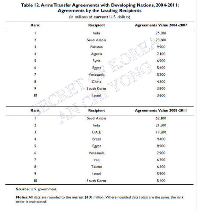 이명박정부 4년간 무기계약 54억달러 -한국전세계 무기판매 5위등극