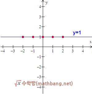 x축에 평행한 직선의 방정식, y = n