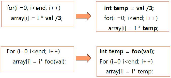 how to choose loop invariant