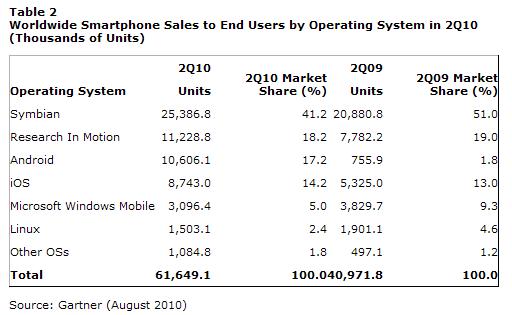 가트너 그룹 자료 - 2010년 2분기 전 세계 운영체제별 스마트폰 판매량