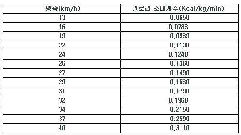 자전거 칼로리 소비 계수표