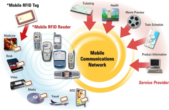 rfid based shopping trolley project report Shopping and automatic billing using rfid technology  system application in the shopping trolley and the rfid card  purchase by using rfid this project.