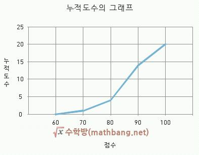 누적도수의 그래프