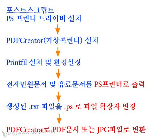 PDF문서 만들기 과정