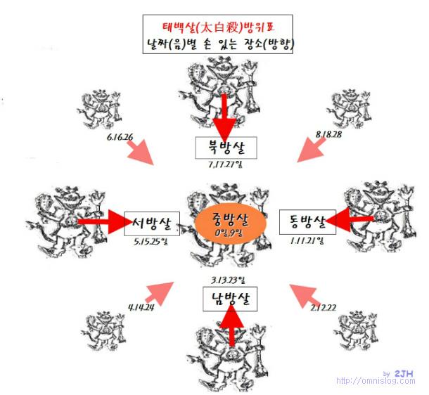 태백살(太白殺)과 손있는 장소 방위표::OmnisLog