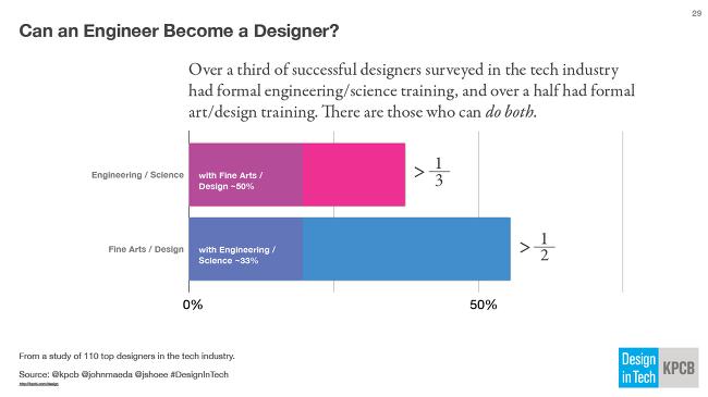 디자이너와 기술교육 Design In Tech