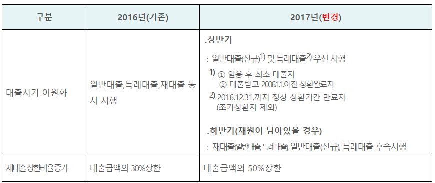 2017년 공무원연금대출 변경사항