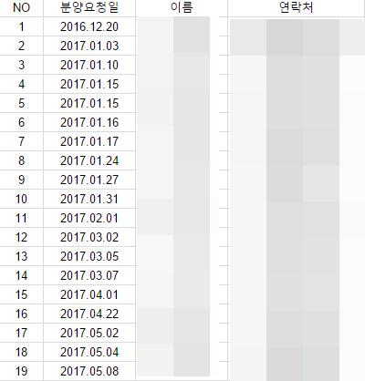 진도개 분양 리스트
