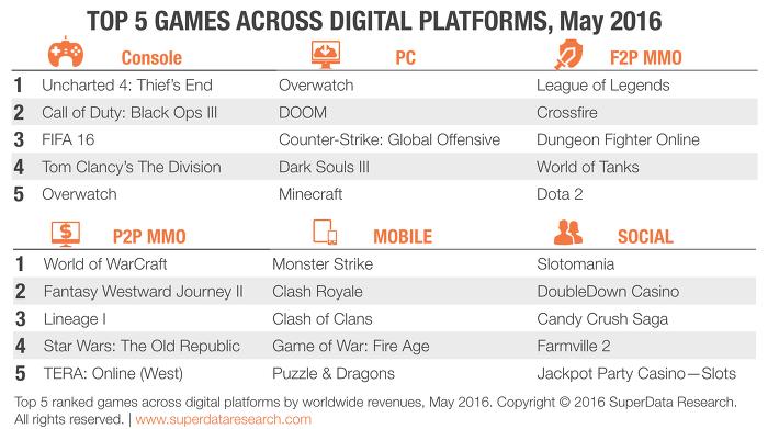 2016년 세계의 수익 Top 5 게임들