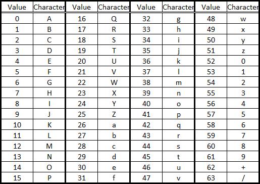 D 5 encoding for Table utf8