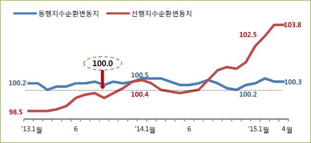 경기 선행/동행 지수