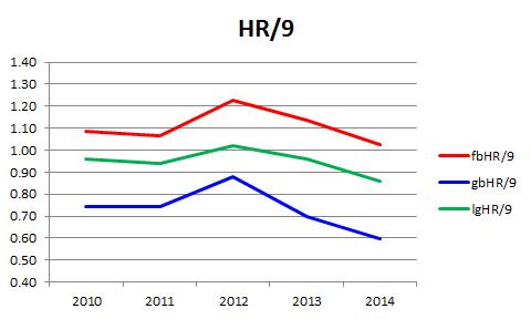 홈런 비율 뜬공 투수 높고 땅볼 투수 낮다.