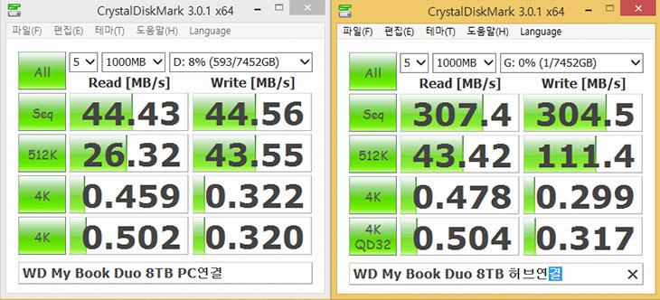 WD My Book Duo 8TB 후기, 마이북 듀오, 리뷰,후기,사용기,리뷰,IT제품리뷰,IT,마이북 듀오,마이북듀오,듀오,WD,웨스턴디지털,웬디,RAID 0,WD My Book Duo 8TB 후기를 올려봅니다. 마이북 듀오 리뷰를 적으려고 여러가지 테스트를 해봤는데요. 이름에서 알 수 있듯이 책 처럼 생겼습니다. 앞은 살짝 둥글고 뒤는 평평해서 영어사전을 보는듯한 그런 느낌도 좀 드는데요. 이번 WD My Book Duo 8TB 후기에서는  마이북 듀오 제품 두 개를 사용해보면서 느낀 점을 정리해보려고 합니다. 하나만 사용시 느꼈던 장점 외에 여러개 사용시 장점등을 알아볼 수 있을듯합니다. 여러분들은 외장하드는 익히 많이 써보셔서 아실겁니다. 3.5인치 타입의 하드디스크를 2개를 사용한것이 WD My Book Duo 마이북 듀오인데요. 이것도 외장하드나 마찬가지라고 생각하면 됩니다. 좀 다른 점은 2개의 하드디스크가 사용되어서 속도를 더 빠르게 하기 위해서 데이터를 서로 나눠서 저장하도록 기본 설정이 되어있습니다. 즉 RAID 0 기본설정이 되어 있어서 최고 290MB/sec의 속도를 내어줍니다. 벤치마크를 했을 때에는 그 보다 속도가 좀 더 많이 나오더군요. 그냥 이것만 있다만 마이북 듀오가 특별하지 않을 수 있습니다. 자동으로 실시간 백업을 하거나 또는 주기적으로 백업을 할 수 있는 툴도 내장하며 클라우드 공간을 백업할 수 도 있습니다.