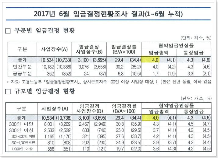 2017년 6월 기준 협약임금 인상율