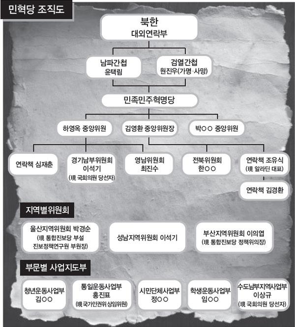 민혁당 김경환